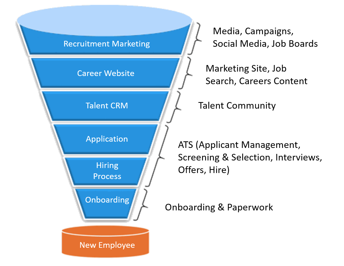 hire-funnel2.png